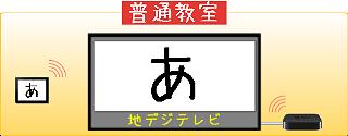 AirPlayイメージ図
