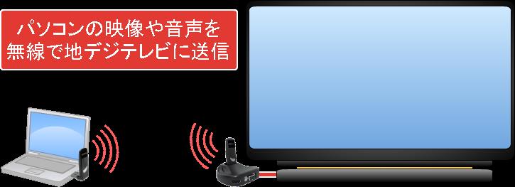 【GH-USB-AV】の価格についてはこの画像、または下記のリンクをクリックしてご確認下さい。
